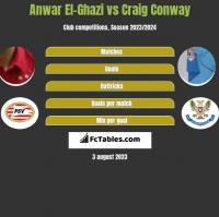 Anwar El-Ghazi vs Craig Conway h2h player stats