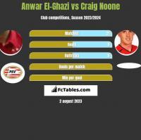 Anwar El-Ghazi vs Craig Noone h2h player stats