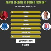 Anwar El-Ghazi vs Darren Fletcher h2h player stats