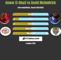 Anwar El-Ghazi vs David McGoldrick h2h player stats