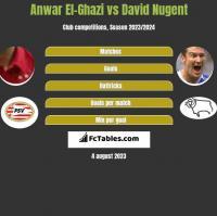 Anwar El-Ghazi vs David Nugent h2h player stats