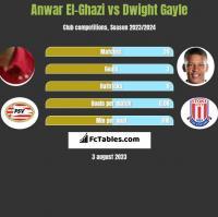 Anwar El-Ghazi vs Dwight Gayle h2h player stats