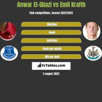 Anwar El-Ghazi vs Emil Krafth h2h player stats