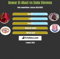 Anwar El-Ghazi vs Enda Stevens h2h player stats