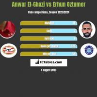 Anwar El-Ghazi vs Erhun Oztumer h2h player stats