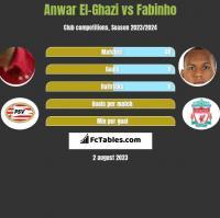 Anwar El-Ghazi vs Fabinho h2h player stats