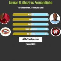 Anwar El-Ghazi vs Fernandinho h2h player stats