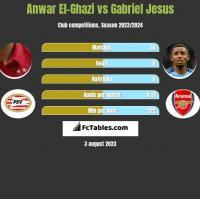 Anwar El-Ghazi vs Gabriel Jesus h2h player stats