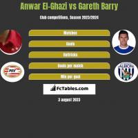Anwar El-Ghazi vs Gareth Barry h2h player stats