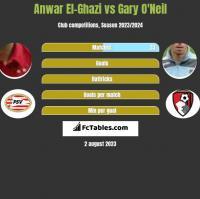 Anwar El-Ghazi vs Gary O'Neil h2h player stats