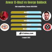 Anwar El-Ghazi vs George Baldock h2h player stats