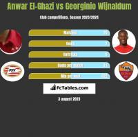 Anwar El-Ghazi vs Georginio Wijnaldum h2h player stats