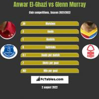Anwar El-Ghazi vs Glenn Murray h2h player stats