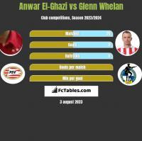 Anwar El-Ghazi vs Glenn Whelan h2h player stats