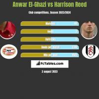 Anwar El-Ghazi vs Harrison Reed h2h player stats