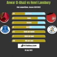 Anwar El-Ghazi vs Henri Lansbury h2h player stats