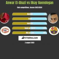 Anwar El-Ghazi vs Ilkay Guendogan h2h player stats