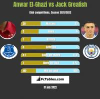 Anwar El-Ghazi vs Jack Grealish h2h player stats
