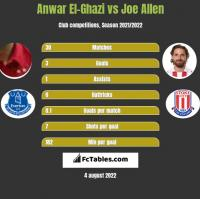 Anwar El-Ghazi vs Joe Allen h2h player stats