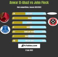 Anwar El-Ghazi vs John Fleck h2h player stats