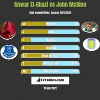 Anwar El-Ghazi vs John McGinn h2h player stats