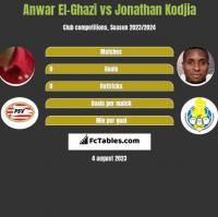 Anwar El-Ghazi vs Jonathan Kodjia h2h player stats