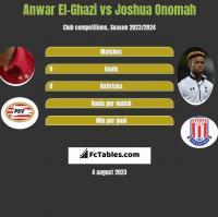 Anwar El-Ghazi vs Joshua Onomah h2h player stats