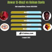 Anwar El-Ghazi vs Keinan Davis h2h player stats