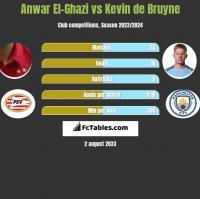 Anwar El-Ghazi vs Kevin de Bruyne h2h player stats