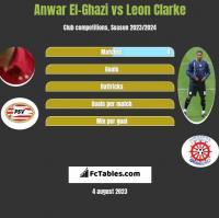 Anwar El-Ghazi vs Leon Clarke h2h player stats