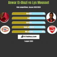 Anwar El-Ghazi vs Lys Mousset h2h player stats
