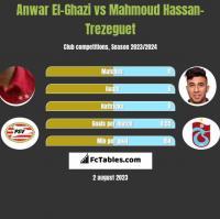 Anwar El-Ghazi vs Mahmoud Hassan-Trezeguet h2h player stats