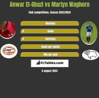 Anwar El-Ghazi vs Martyn Waghorn h2h player stats