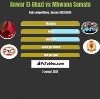 Anwar El-Ghazi vs Mbwana Samata h2h player stats