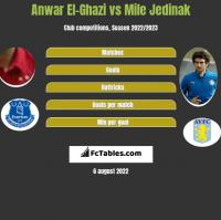 Anwar El-Ghazi vs Mile Jedinak h2h player stats