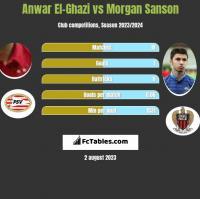 Anwar El-Ghazi vs Morgan Sanson h2h player stats