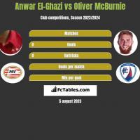Anwar El-Ghazi vs Oliver McBurnie h2h player stats