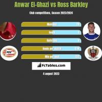 Anwar El-Ghazi vs Ross Barkley h2h player stats