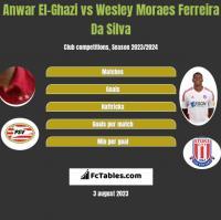 Anwar El-Ghazi vs Wesley Moraes Ferreira Da Silva h2h player stats