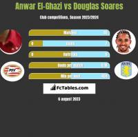 Anwar El-Ghazi vs Douglas Soares h2h player stats