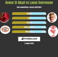 Anwar El-Ghazi vs Lasse Soerensen h2h player stats