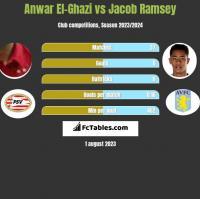 Anwar El-Ghazi vs Jacob Ramsey h2h player stats