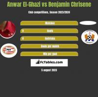 Anwar El-Ghazi vs Benjamin Chrisene h2h player stats