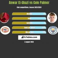 Anwar El-Ghazi vs Cole Palmer h2h player stats