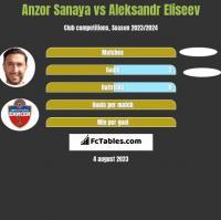 Anzor Sanaya vs Aleksandr Eliseev h2h player stats