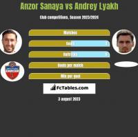 Anzor Sanaya vs Andrey Lyakh h2h player stats