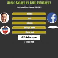 Anzor Sanaya vs Azim Fatullayev h2h player stats