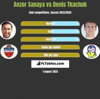 Anzor Sanaya vs Denis Tkachuk h2h player stats