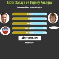Anzor Sanaya vs Evgeny Pesegov h2h player stats