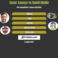 Anzor Sanaya vs Kamil Mullin h2h player stats